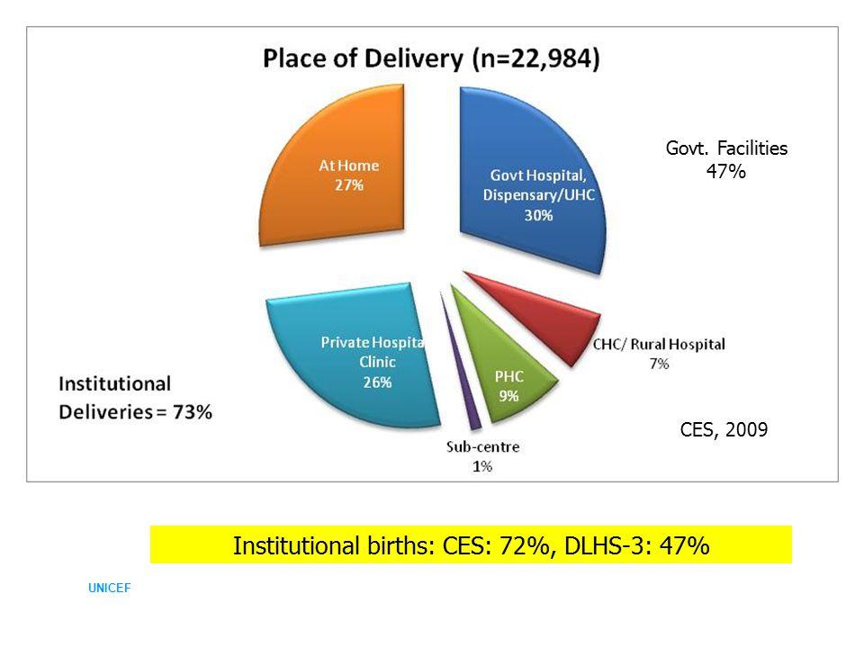 UNICEF Institutional births: CES: 72%, DLHS-3: 47% Govt. Facilities 47% 2 CES, 2009