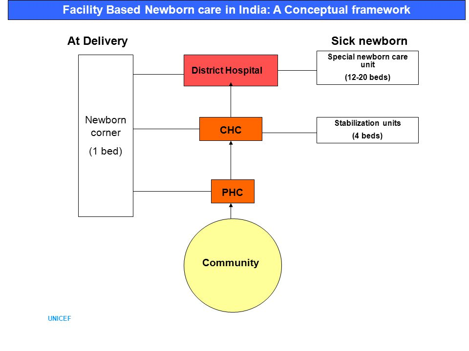 UNICEF Facility Based Newborn care in India: A Conceptual framework Community PHC CHC District Hospital Newborn corner (1 bed) At DeliverySick newborn Stabilization units (4 beds) Special newborn care unit (12-20 beds)