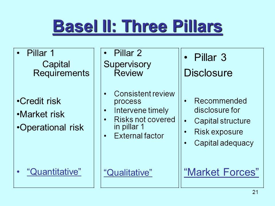 "21 Basel II: Three Pillars Pillar 1 Capital Requirements ""Quantitative"" Pillar 2 Supervisory Review Consistent review process Intervene timely Risks n"