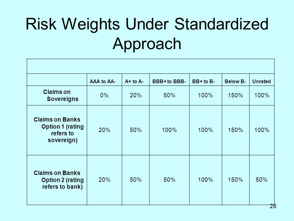 26 Risk Weights Under Standardized Approach AAA to AA-A+ to A-BBB+ to BBB-BB+ to B-Below B-Unrated Claims on Sovereigns 0%20%50%100%150%100% Claims on
