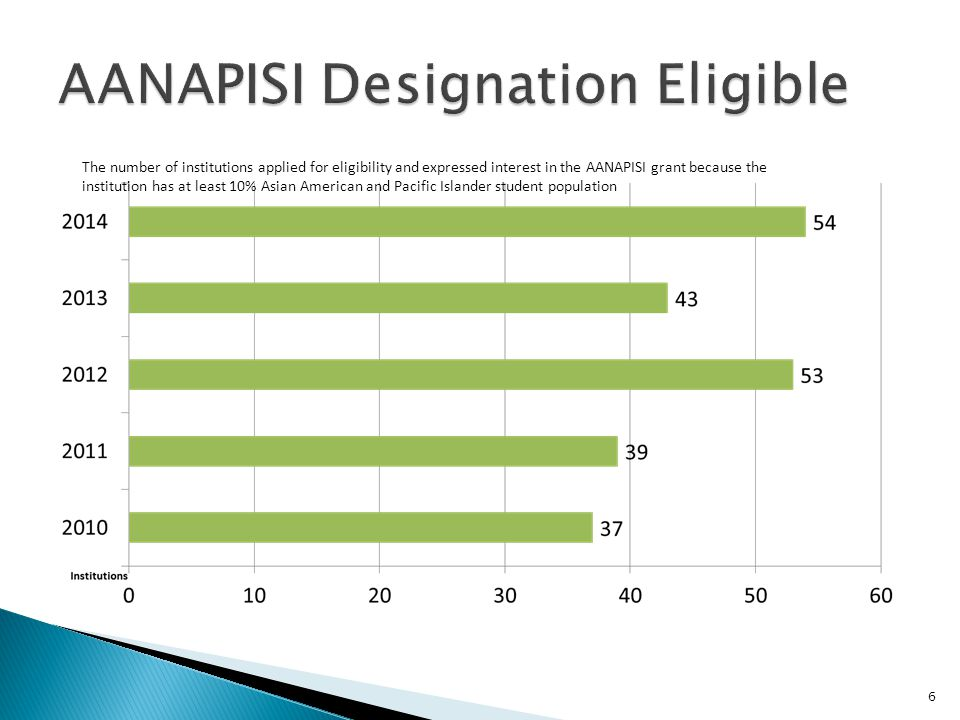 6 The number of institutions applied for eligibility and expressed interest in the AANAPISI grant because the institution has at least 10% Asian Ameri