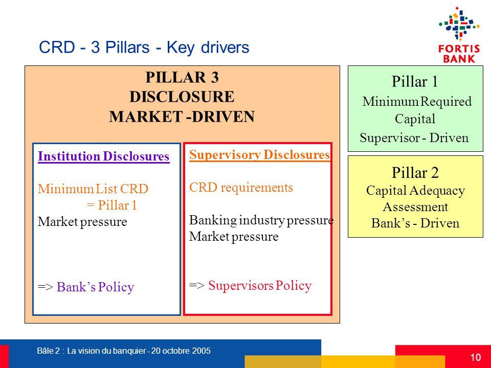 Bâle 2 : La vision du banquier - 20 octobre 2005 10 Pillar 1 Minimum Required Capital Supervisor - Driven PILLAR 3 DISCLOSURE MARKET -DRIVEN Pillar 2