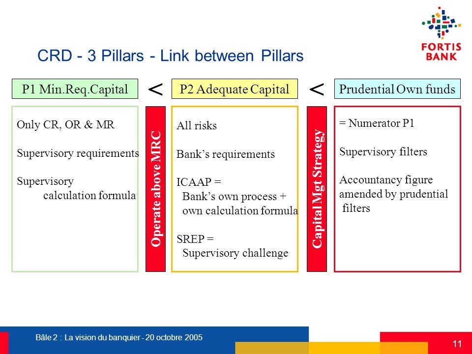 Bâle 2 : La vision du banquier - 20 octobre 2005 11 CRD - 3 Pillars - Link between Pillars P1 Min.Req.CapitalP2 Adequate CapitalPrudential Own funds O
