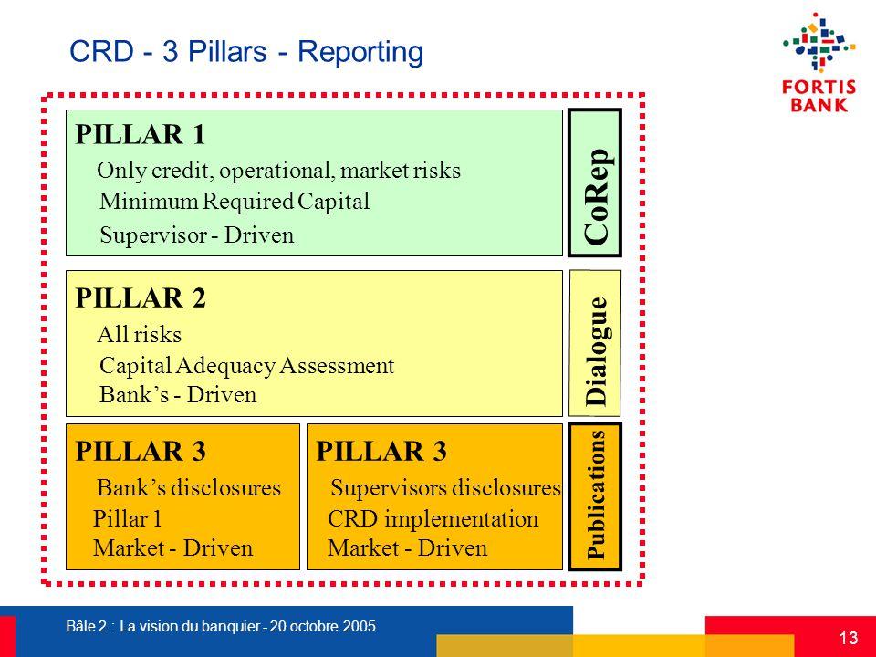 Bâle 2 : La vision du banquier - 20 octobre 2005 13 CRD - 3 Pillars - Reporting PILLAR 1 Only credit, operational, market risks Minimum Required Capit