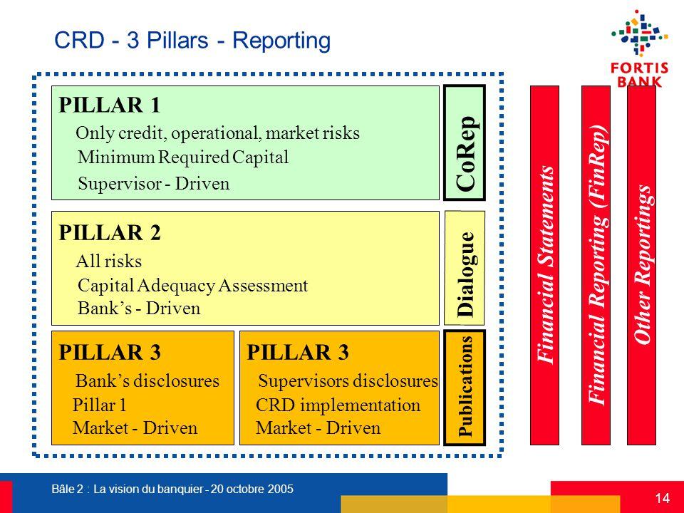 Bâle 2 : La vision du banquier - 20 octobre 2005 14 CRD - 3 Pillars - Reporting PILLAR 1 Only credit, operational, market risks Minimum Required Capit