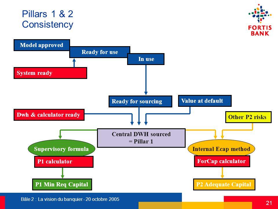 Bâle 2 : La vision du banquier - 20 octobre 2005 21 Pillars 1 & 2 Consistency P1 Min Req Capital Supervisory formula P1 calculator Internal Ecap metho