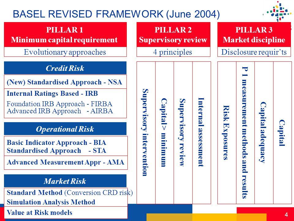 Bâle 2 : La vision du banquier - 20 octobre 2005 4 BASEL REVISED FRAMEWORK (June 2004) PILLAR 2 Supervisory review 4 principles Internal assessmentSup