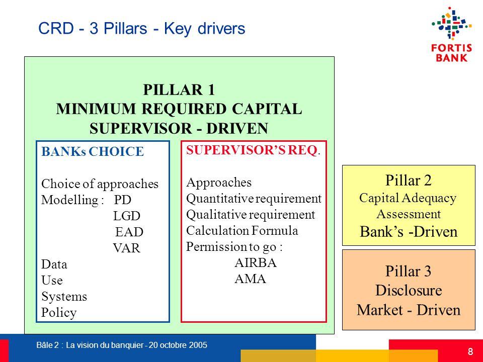Bâle 2 : La vision du banquier - 20 octobre 2005 8 Pillar 2 Capital Adequacy Assessment Bank's -Driven PILLAR 1 MINIMUM REQUIRED CAPITAL SUPERVISOR -