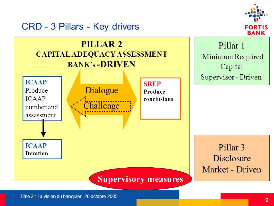 Bâle 2 : La vision du banquier - 20 octobre 2005 9 PILLAR 2 CAPITAL ADEQUACY ASSESSMENT BANK's -DRIVEN ICAAP Produce ICAAP number and assessment SREP