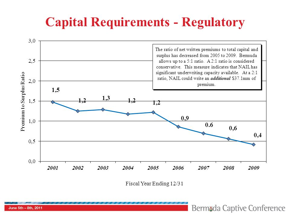 Capital Requirements - Regulatory Premium to Surplus Ratio The ratio of net written premiums to total capital and surplus has decreased from 2005 to 2009.