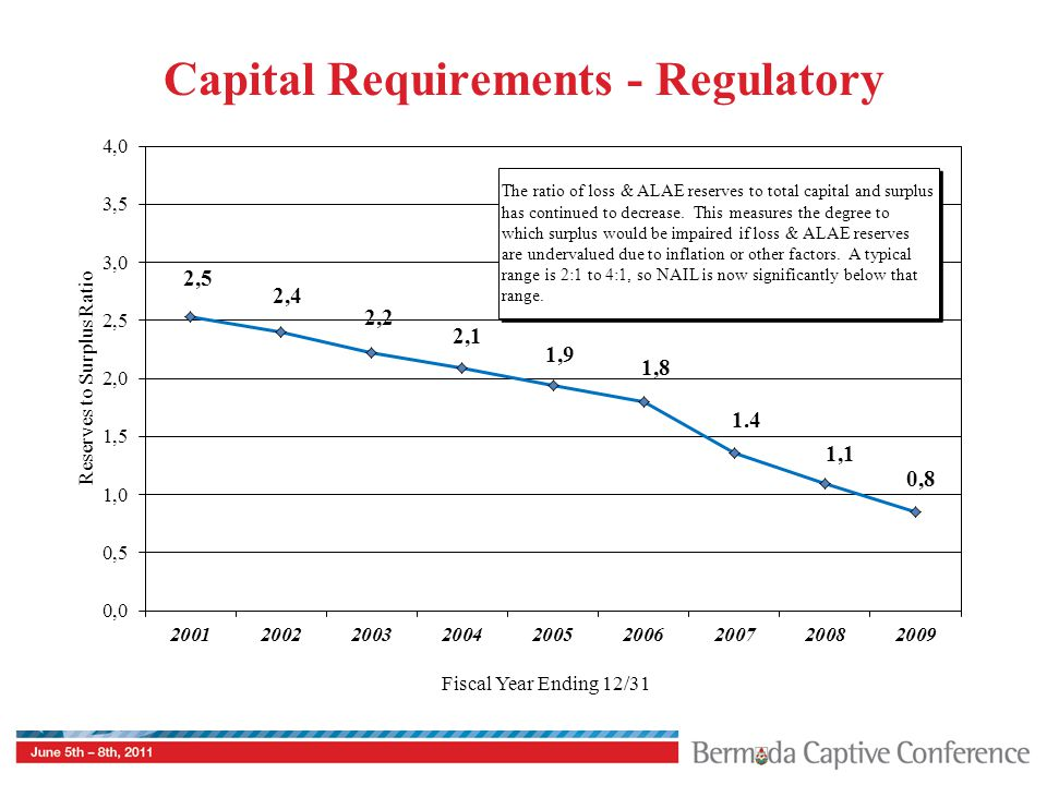 Capital Requirements - Regulatory Reserves to Surplus Ratio The ratio of loss & ALAE reserves to total capital and surplus has continued to decrease.