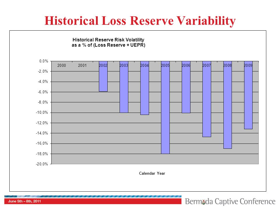 Historical Loss Reserve Variability