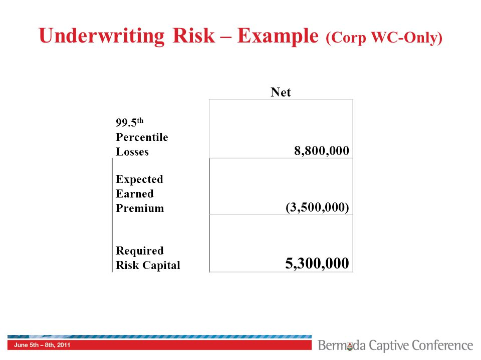 Underwriting Risk – Example (Corp WC-Only) Net 99.5 th Percentile Losses 8,800,000 Expected Earned Premium (3,500,000) Required Risk Capital 5,300,000
