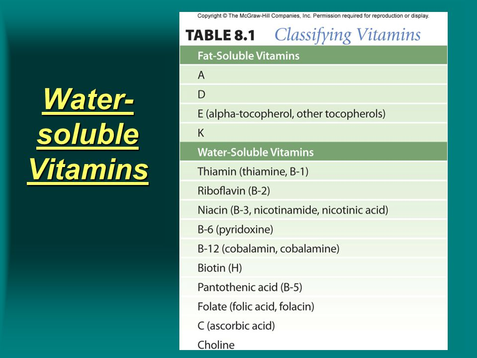 Water- soluble Vitamins Insert Table 8.1