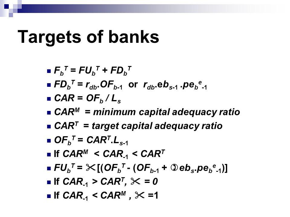 Targets of banks F b T = FU b T + FD b T FD b T = r db.OF b-1 or r db.eb s-1.pe b e -1 CAR = OF b / L s CAR M = minimum capital adequacy ratio CAR T = target capital adequacy ratio OF b T = CAR T.L s-1 If CAR M < CAR -1 < CAR T FU b T =  [(OF b T - (OF b-1 + )eb s.pe b e -1 )] If CAR -1 > CAR T,  = 0 If CAR -1 < CAR M,  =1