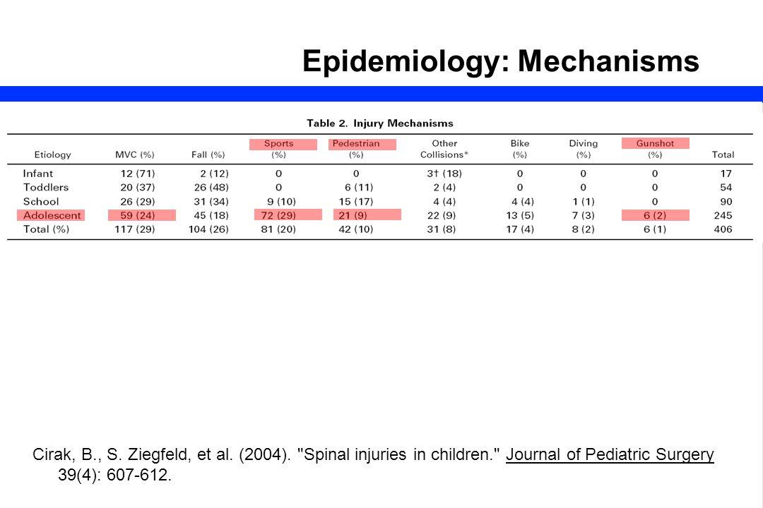 26 Epidemiology: Mechanisms Cirak, B., S.Ziegfeld, et al.