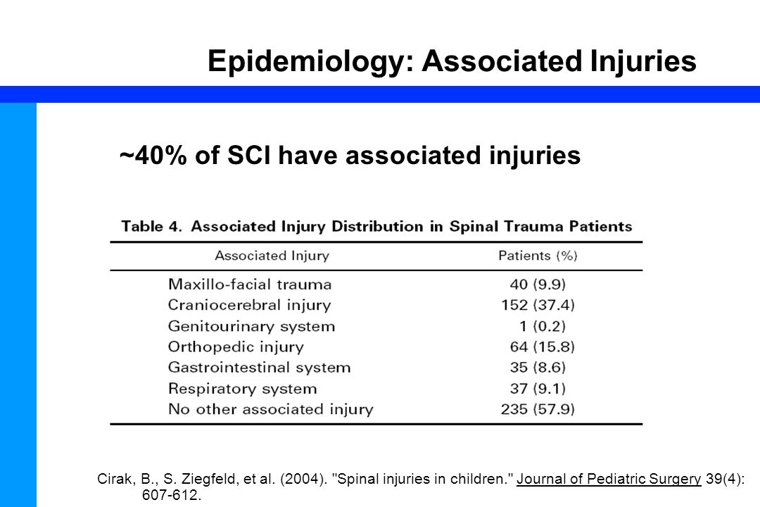 27 Epidemiology: Associated Injuries Cirak, B., S. Ziegfeld, et al. (2004).