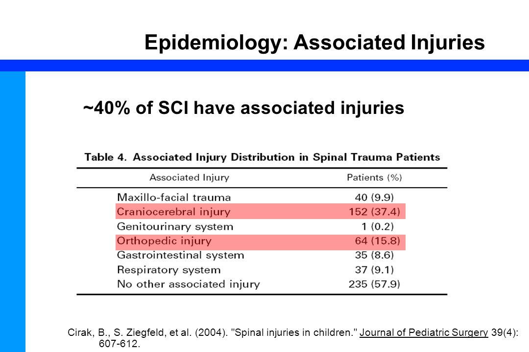 28 Epidemiology: Associated Injuries Cirak, B., S. Ziegfeld, et al. (2004).