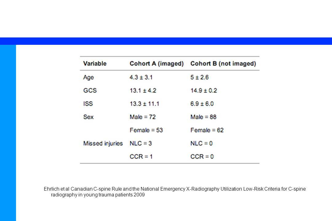 67 Ehrlich et al Canadian C-spine Rule and the National Emergency X-Radiography Utilization Low-Risk Criteria for C-spine radiography in young trauma patients 2009