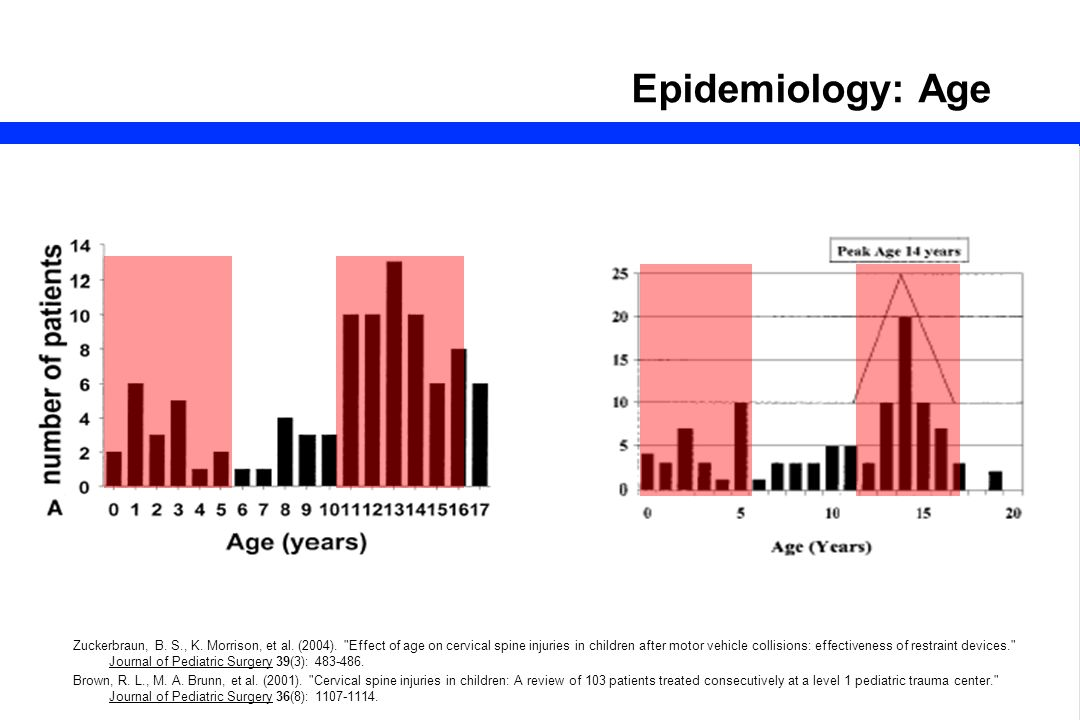 8 Epidemiology: Age Zuckerbraun, B. S., K. Morrison, et al. (2004).