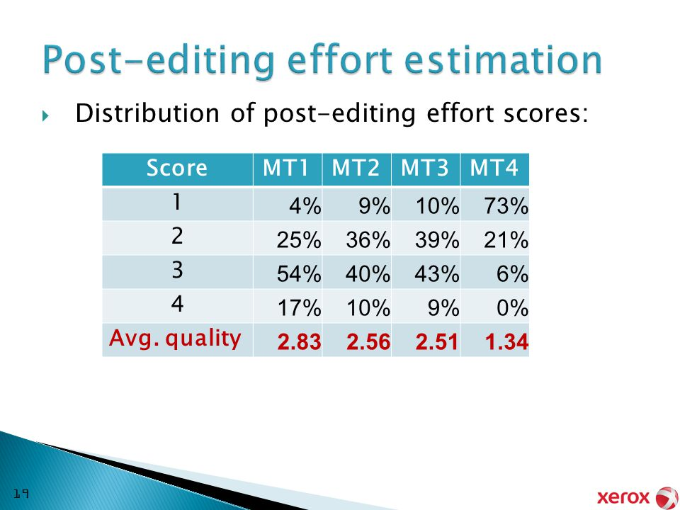  Distribution of post-editing effort scores: ScoreMT1MT2MT3MT4 1 4%9%10%73% 2 25%36%39%21% 3 54%40%43%6% 4 17%10%9%0% Avg.
