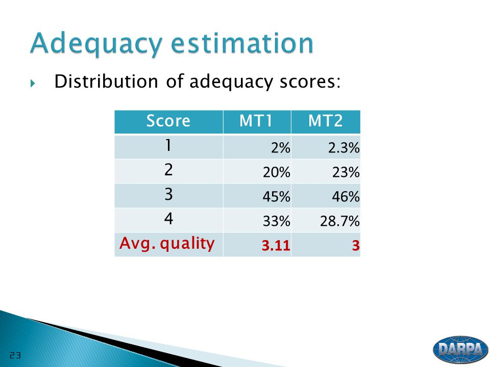  Distribution of adequacy scores: ScoreMT1MT2 1 2%2.3% 2 20%23% 3 45%46% 4 33%28.7% Avg.