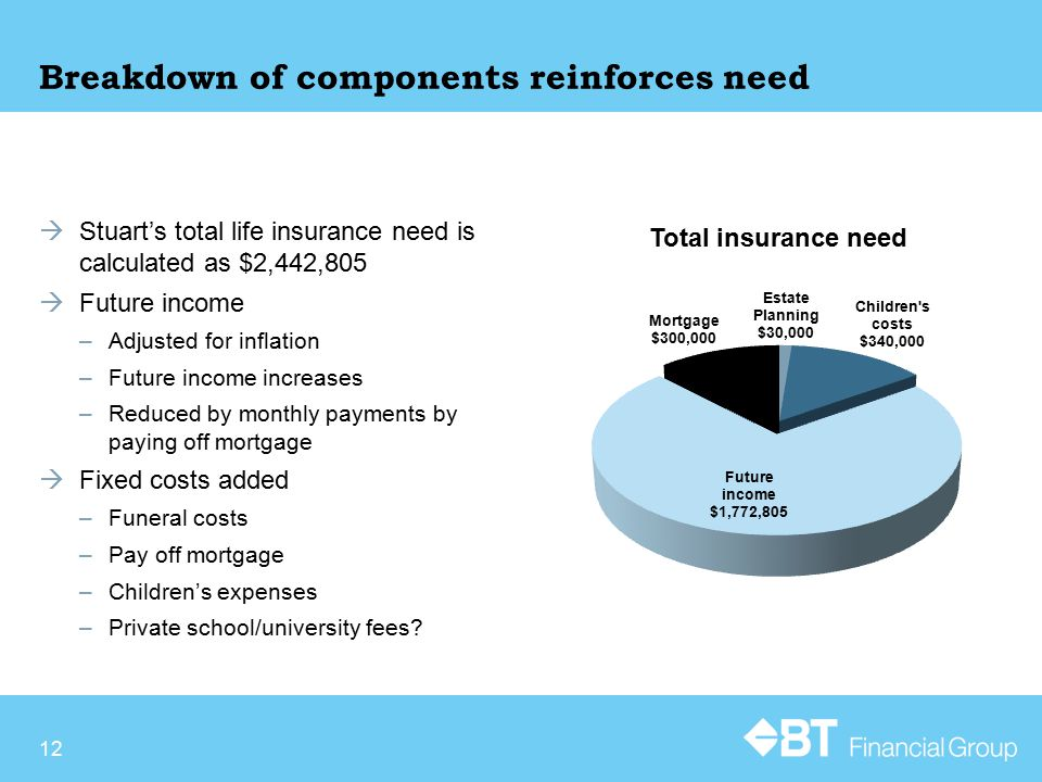 Breakdown of components reinforces need  Stuart's total life insurance need is calculated as $2,442,805  Future income –Adjusted for inflation –Future income increases –Reduced by monthly payments by paying off mortgage  Fixed costs added –Funeral costs –Pay off mortgage –Children's expenses –Private school/university fees.