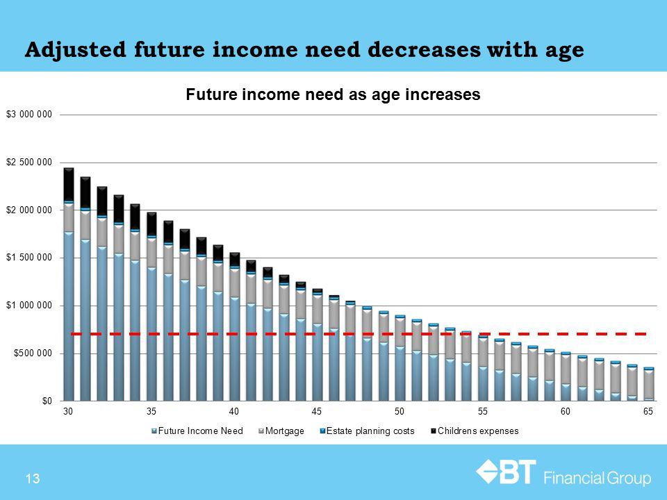 Adjusted future income need decreases with age 13