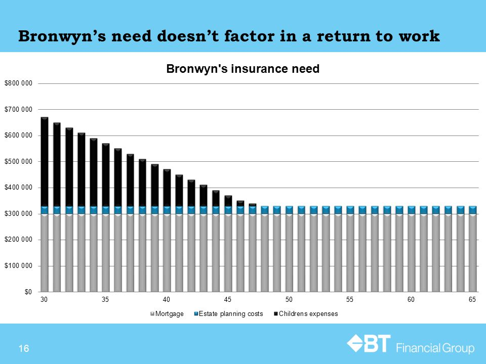 Bronwyn's need doesn't factor in a return to work 16