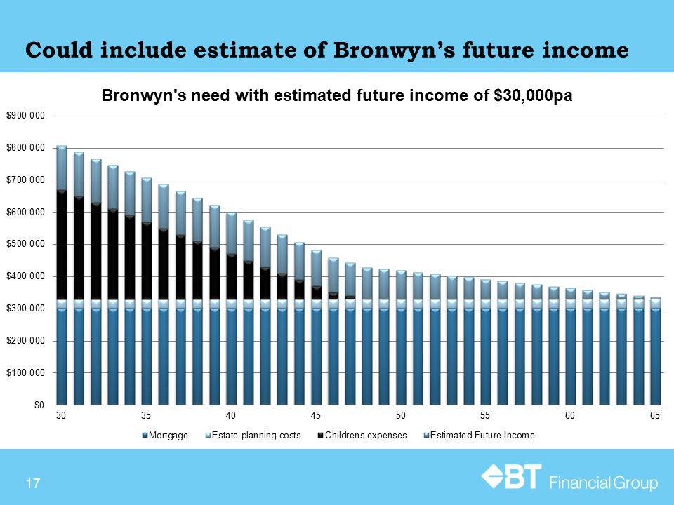 Could include estimate of Bronwyn's future income 17