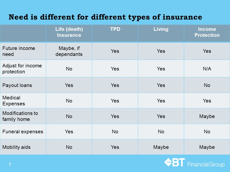 Need is different for different types of insurance Life (death) Insurance TPDLivingIncome Protection Future income need Maybe, if dependants Yes Adjus
