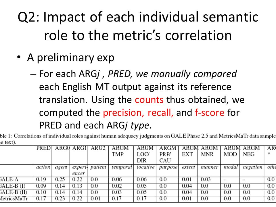 Q2: Impact of each individual semantic role to the metric's correlation A preliminary exp – For each ARGj, PRED, we manually compared each English MT output against its reference translation.