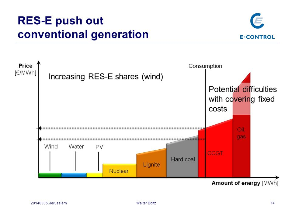 RES-E push out conventional generation 1420140305, JerusalemWalter Boltz