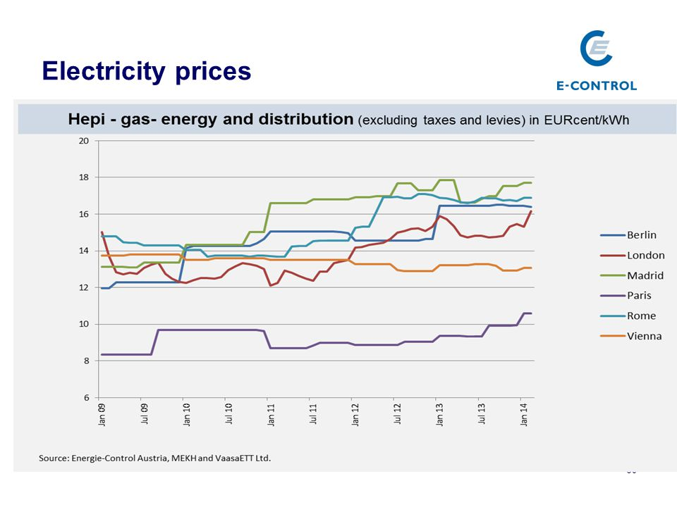 Electricity prices 30