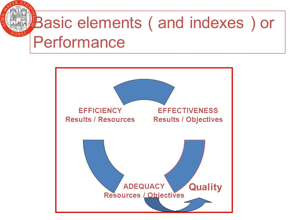 ECEZAD Quality Basic elements ( and indexes ) or Performance