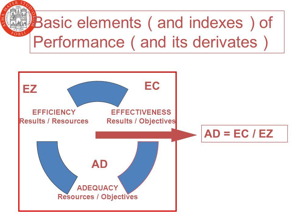 ECEZAD EZ Basic elements ( and indexes ) of Performance ( and its derivates ) AD = EC / EZ EC AD