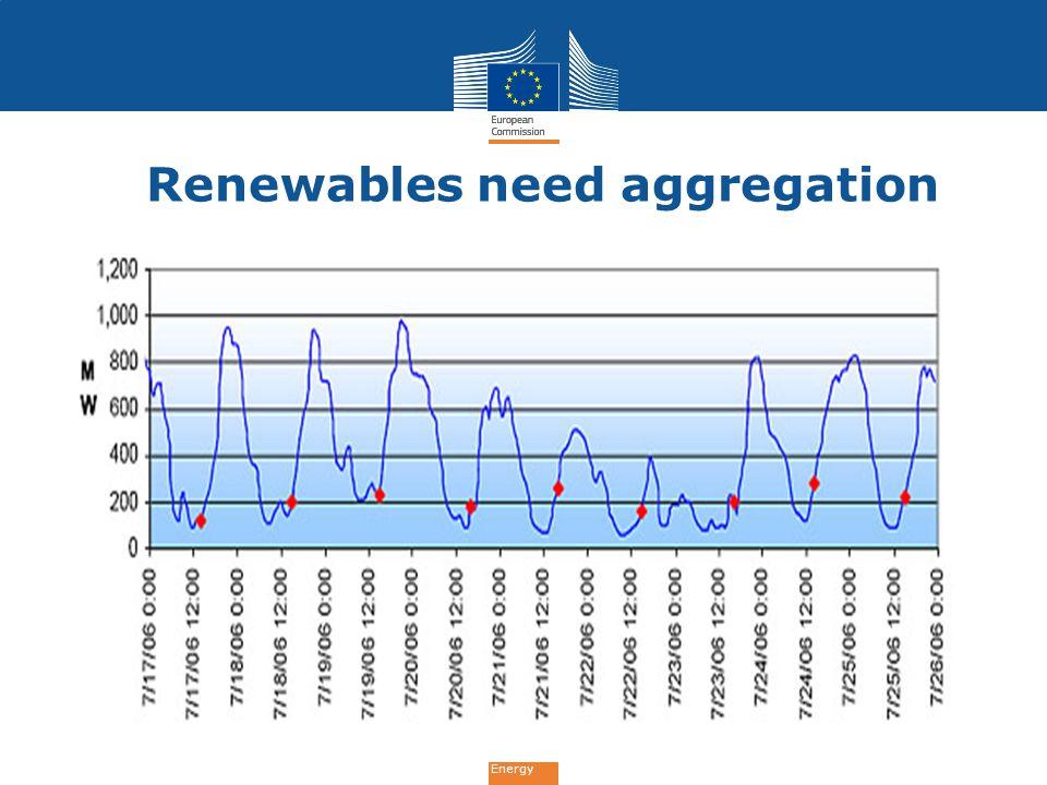 Energy Renewables need aggregation