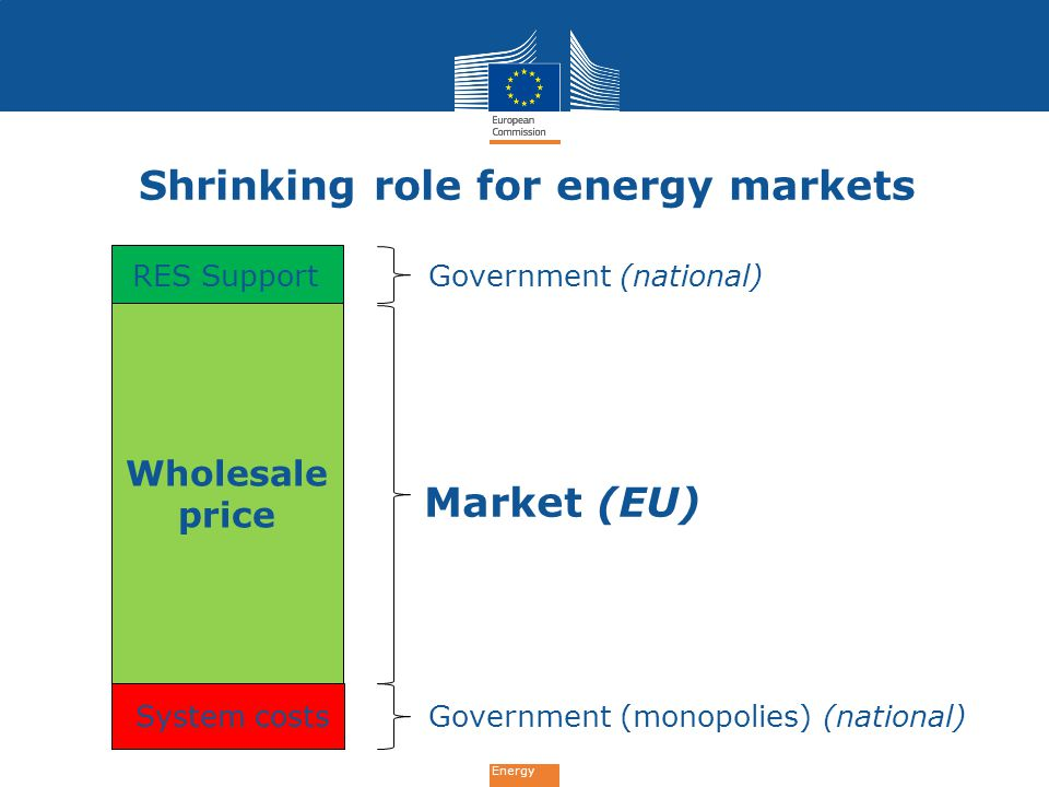 Energy System costs Wholesale price RES Support Market (EU) Government (national) Government (monopolies) (national) Shrinking role for energy markets