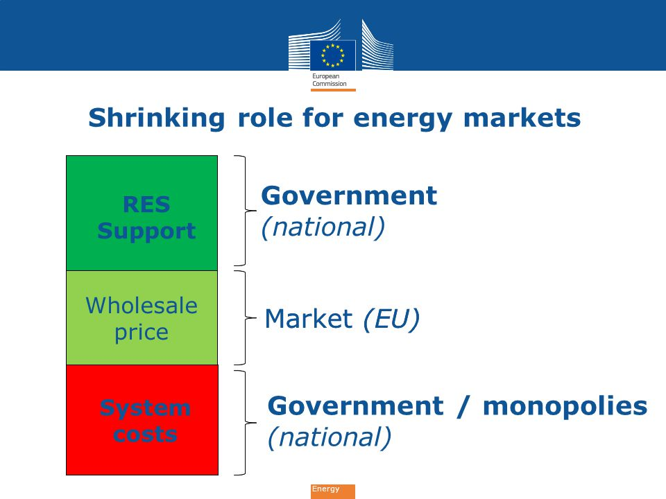 Energy System costs Wholesale price RES Support Market (EU) Government (national) Government / monopolies (national) Shrinking role for energy markets
