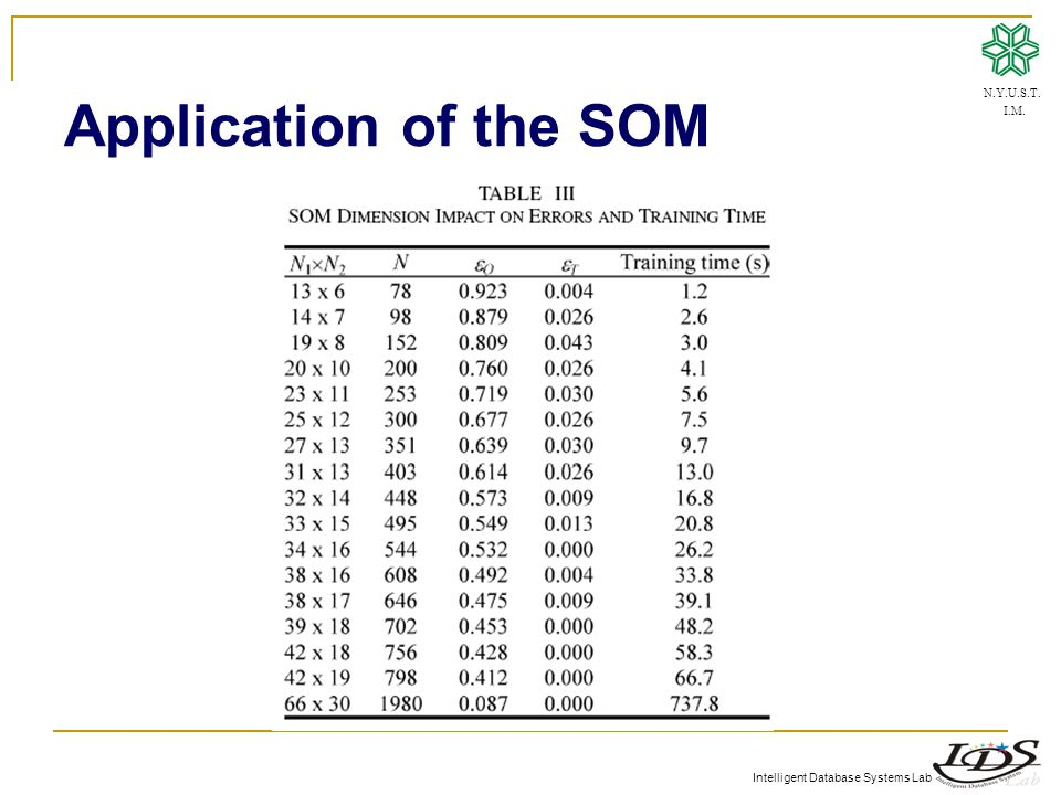 Intelligent Database Systems Lab Application of the SOM N.Y.U.S.T. I.M.