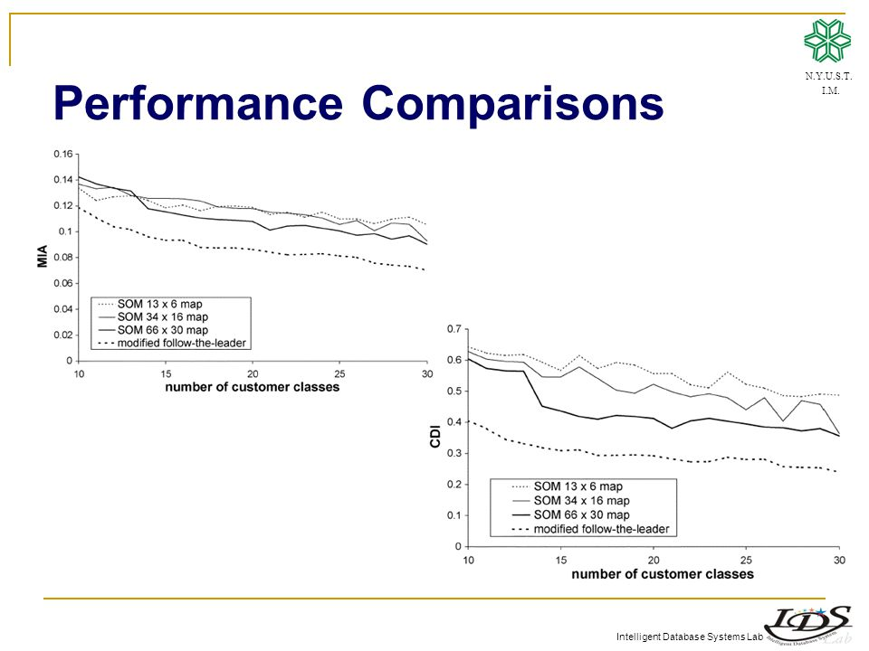 Intelligent Database Systems Lab Performance Comparisons N.Y.U.S.T. I.M.