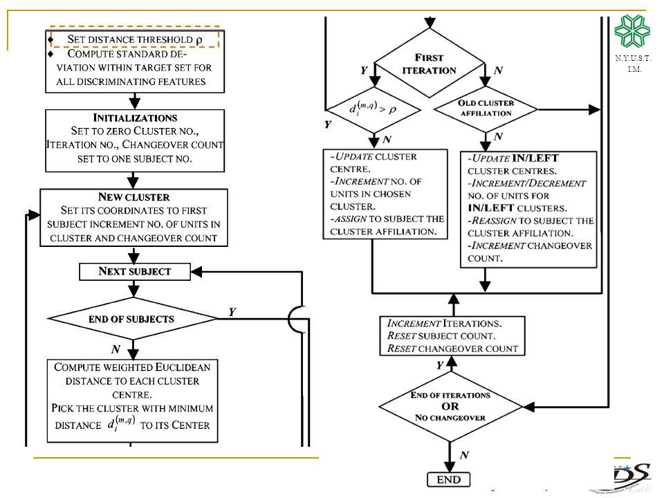 Intelligent Database Systems Lab N.Y.U.S.T. I.M.