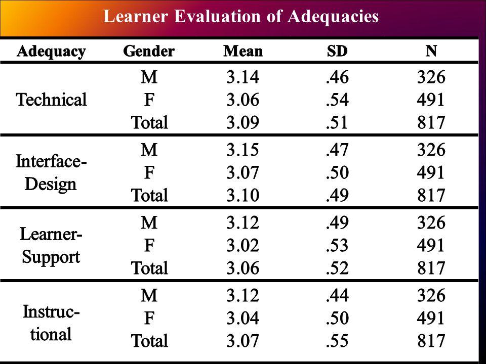 Learner Evaluation of Adequacies