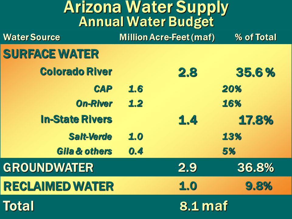 Arizona Water Supply Annual Water Budget Water Source Million Acre-Feet (maf) % of Total SURFACE WATER Colorado River 2.8 35.6 % CAP1.620% On-River1.216% In-State Rivers 1.417.8% Salt-Verde Salt-Verde1.013% Gila & others Gila & others0.45% GROUNDWATER2.936.8% RECLAIMED WATER 1.0 9.8% 9.8% Total 8.1 maf 8.1 maf