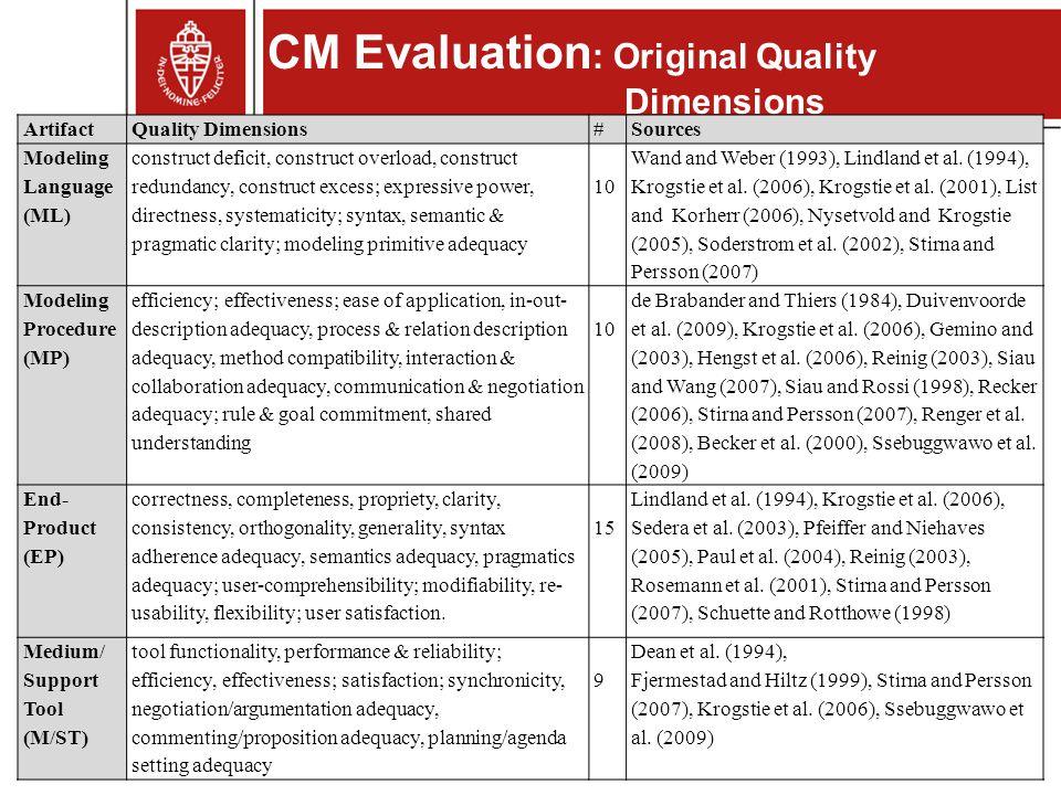 10 CM Evaluation : Original Quality Dimensions ArtifactQuality Dimensions#Sources Modeling Language (ML) construct deficit, construct overload, constr