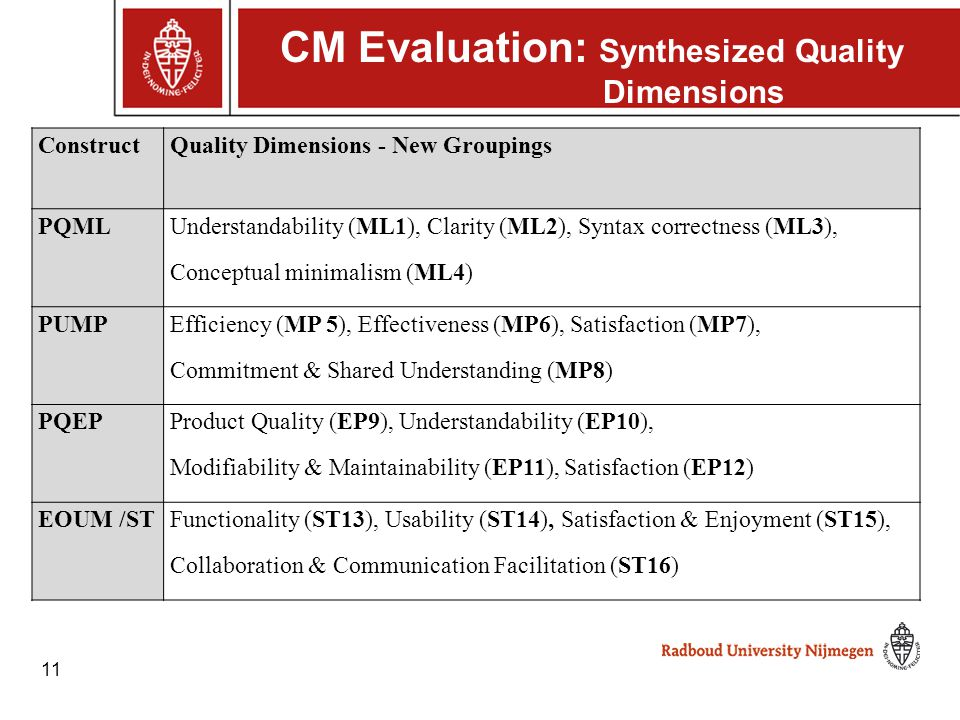 11 CM Evaluation: Synthesized Quality Dimensions ConstructQuality Dimensions - New Groupings PQML Understandability (ML1), Clarity (ML2), Syntax corre