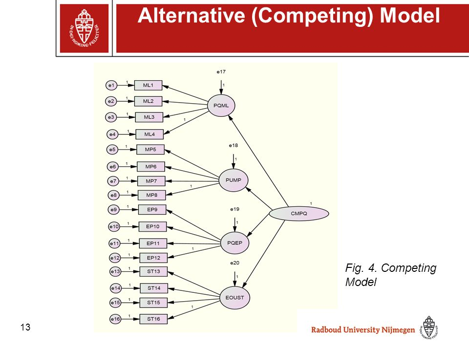 13 Alternative (Competing) Model Fig. 4. Competing Model