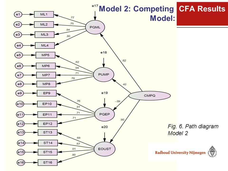 Fig. 6. Path diagram Model 2 Model 2: Competing CFA Results Model: