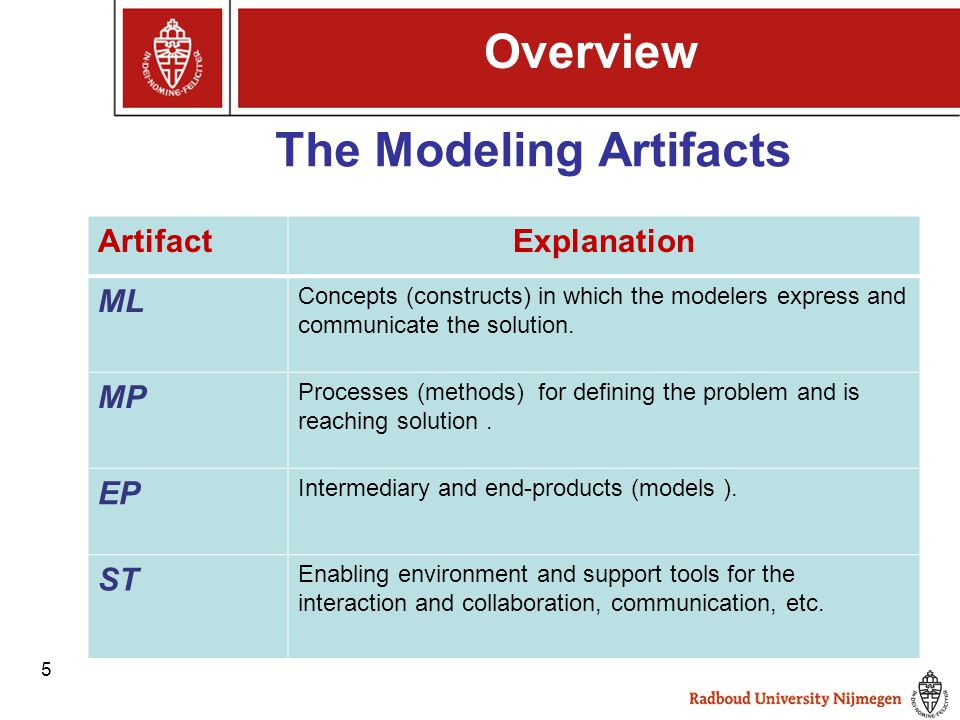 5 The Modeling Artifacts Overview ArtifactExplanation ML Concepts (constructs) in which the modelers express and communicate the solution. MP Processe