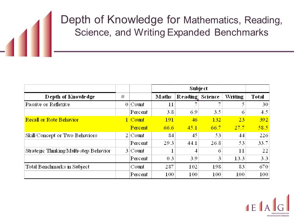 Depth of Knowledge for Mathematics, Reading, Science, and Writing Expanded Benchmarks